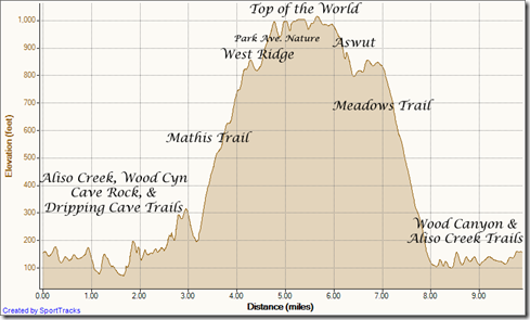 My Activities Up Mathis down Meadows 6-28-2012, Elevation - Distance
