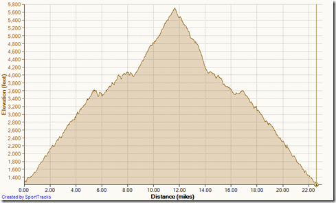Running ITT to Peak & back 10-19-2013, Elevation