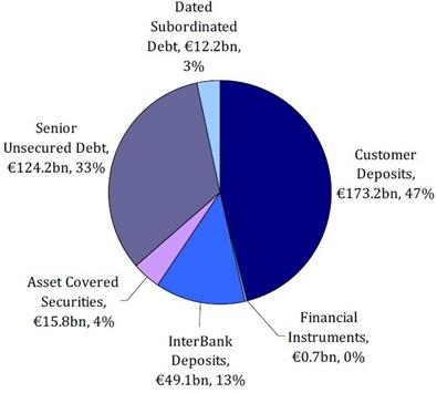 Guaranteed Liabilities
