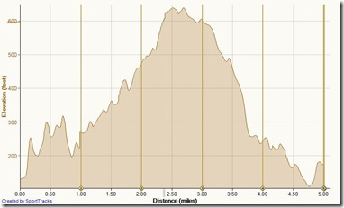 Running Buck Gully 2-16-2013, Elevation