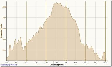 Running Buck Gully 2-16-2013, Elevation