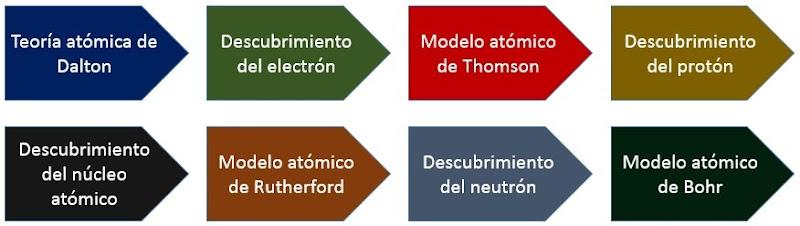 Concepciones cientificas - Modelos Atomicos