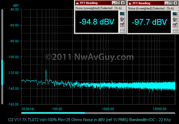 O2 V11 7X TL072 Vol=100% Rin=25 Ohms Noise in dBV (ref 1V RMS) Bandwidth=DC - 22 Khz