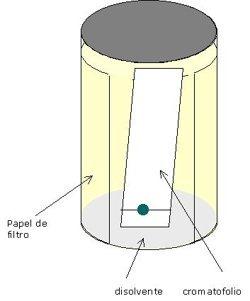 cromatografia capa delgada