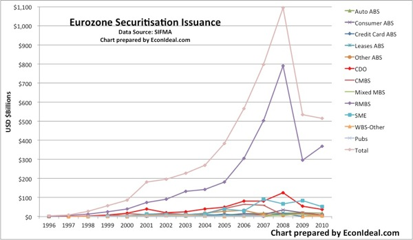 SIFMA Eur Securitisation Issuance
