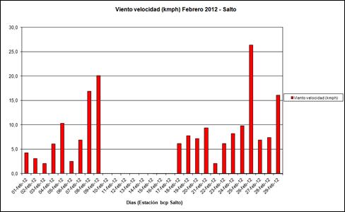 Viento Velocidad (Febrero 2012)