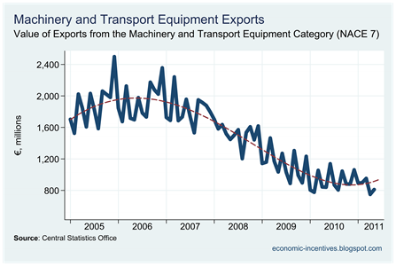 Machinery and Transport Equip Exports to May 2011
