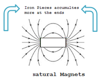 Properties of magnet