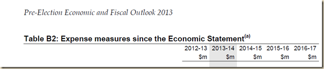 www.treasury.gov.au-~-media-Treasury-Publications and Media-Publications-2013-Pre Election Economic and Fiscal Outlook 2013-Downloads-PDF-PEFO_2013 4.ashx