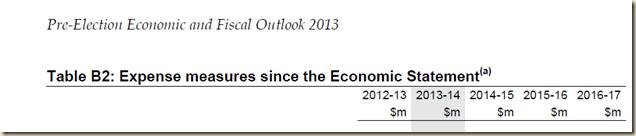 www.treasury.gov.au-~-media-Treasury-Publications and Media-Publications-2013-Pre Election Economic and Fiscal Outlook 2013-Downloads-PDF-PEFO_2013 4.ashx