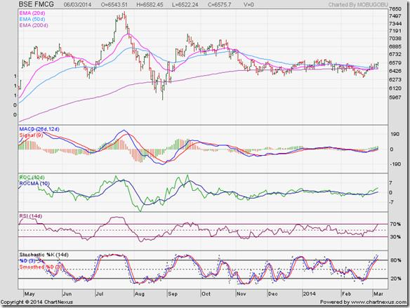 BSE FMCG Index_Mar14