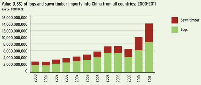 Value (US$) of logs and sawn timber imports into China from all countries, 2000-2011. EIA, 2012