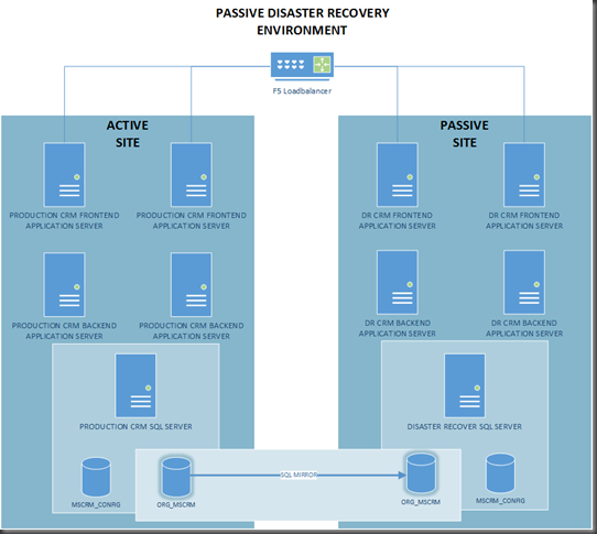 CRMinal Minds CRM Disaster Recovery - Active directory disaster recovery plan template