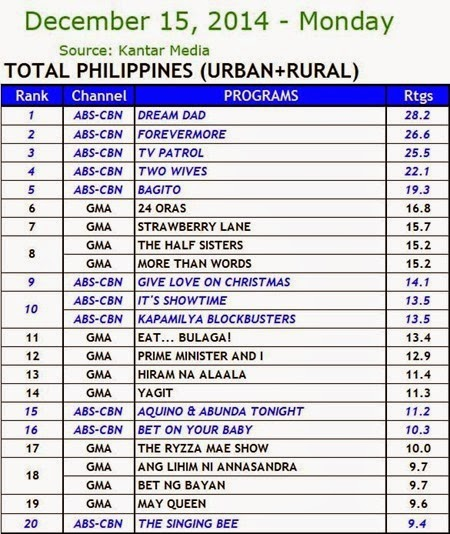 Kantar Media National TV Ratings - Dec. 15, 2014 (Monday)
