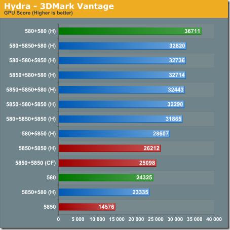Review GTX 580, 5850 em sli e crossfire