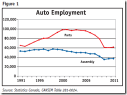 Auto Industry - fig.1