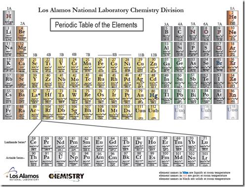 LosAlamos_Periodic_Table