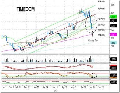 timecom-chart