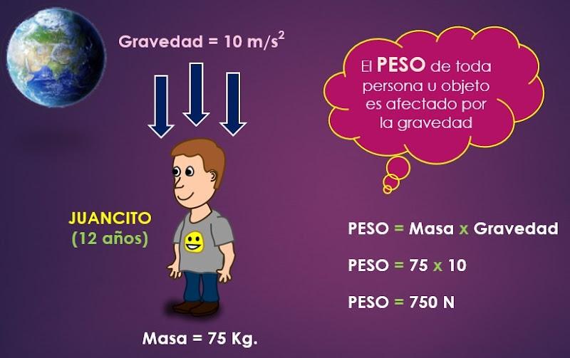 diferencia masa y peso grafico