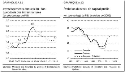 Investissements en infrastructures du