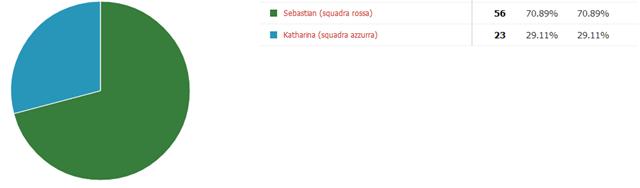 QUARTA SFIDA – Sebastian VS Katharina (RISULTATO)
