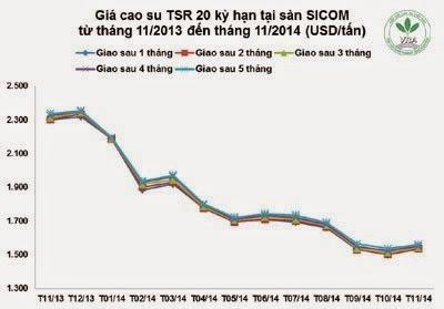 Giá cao su thiên nhiên trong tuần từ ngày 17/11 đến 21/11/2014
