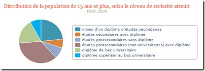 Études secondaires avec diplome - Grande région de Montréal