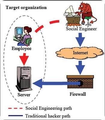 ingenieriasocial
