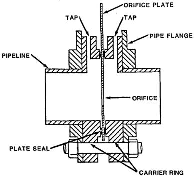 Orifice Meter With Corner Taps