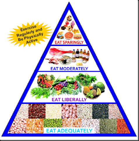 Food Pyramid - National Institue of Nutrition