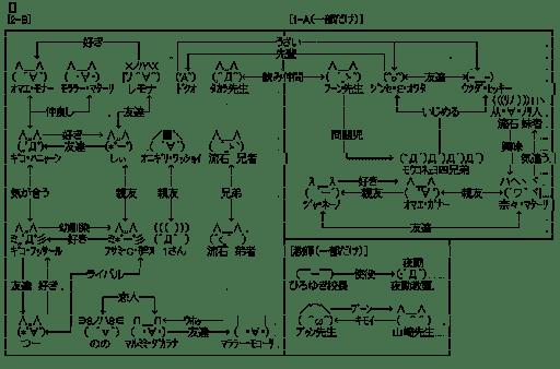 モナー達の高校生活・相関図(学校編)