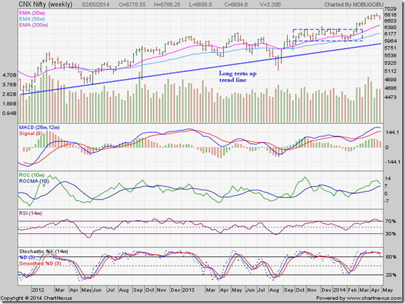 Nifty_May0214