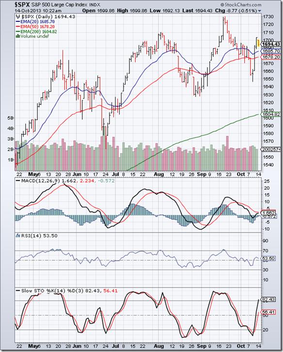 S&P 500_Oct1113