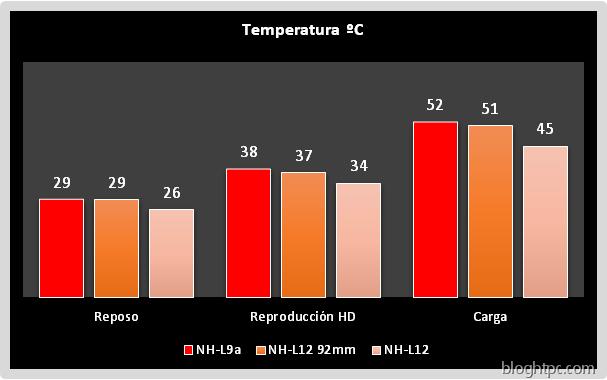 Temperatura Noctua NH-L9a