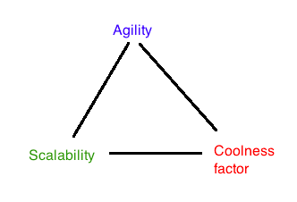Agility Scalability Coolness factor Triangle