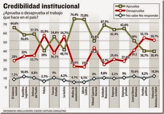 Credibilidad en Bolivia