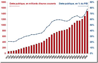 France - Évolution d'endettement