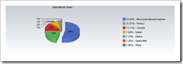 Web Browsers Market Share