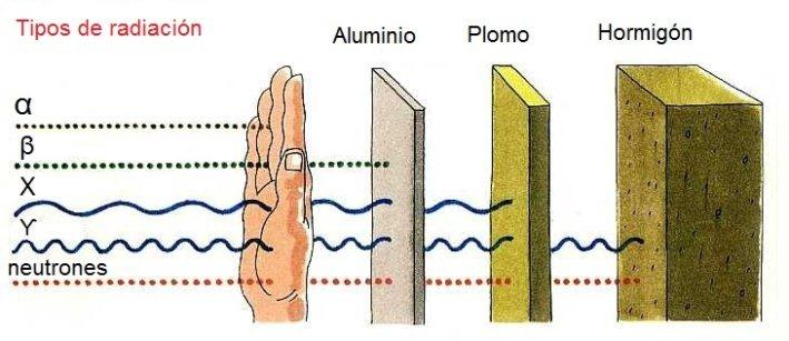Poder de penetración o poder energético de las radiaciones