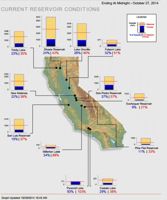 California reservoir levels, 27 October 2014. Statewide, California's major reservoirs (representing nearly 27.1 million acre-feet of storage), are at about 28% of total capacity and 50% of normal. Graphic: Pacific Institute