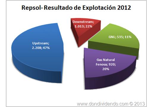 Resultado de Explotación Repsol 2012