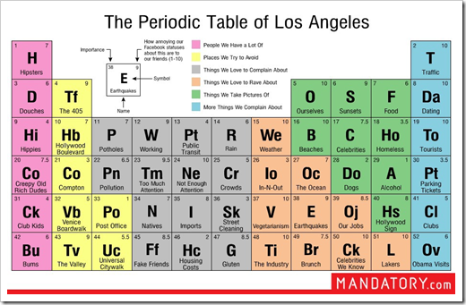 The periodic table of los angeles greg 39 s cool insert for 1 20 elements in periodic table