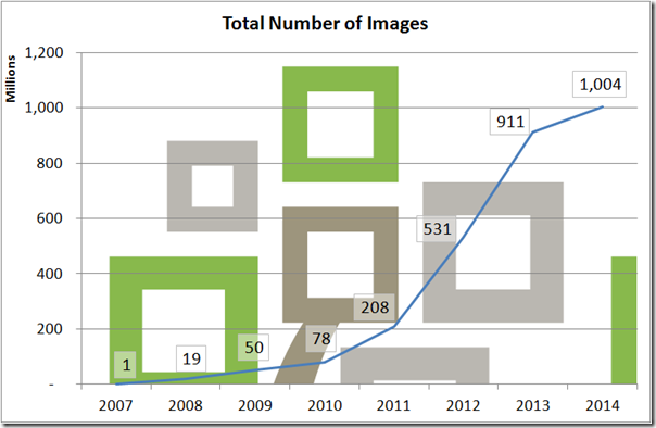 Graph of images published by FamilySearch by year