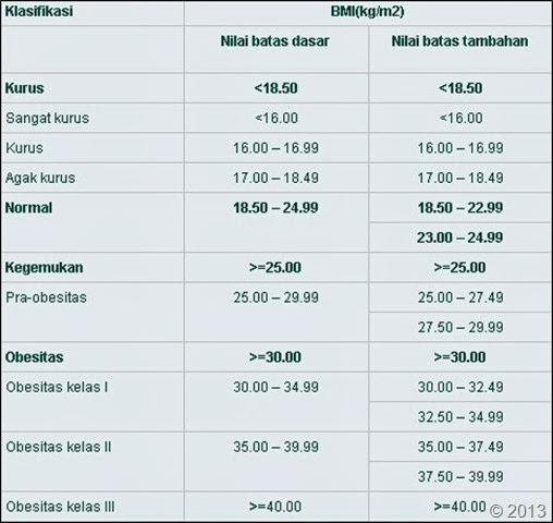 Kalkulator BMI Online Pria Wanita Valid Terstandarisasi