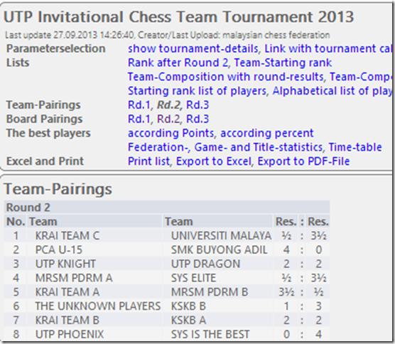Round 2 Team Results UTP 2013