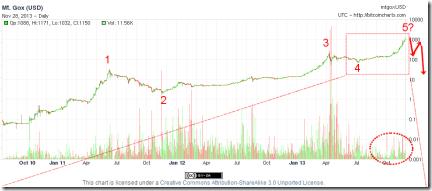 2013-11-28_Bitcoin4yDaily