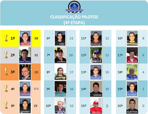 classificaçao IV etapa III Campeonato Pilotos