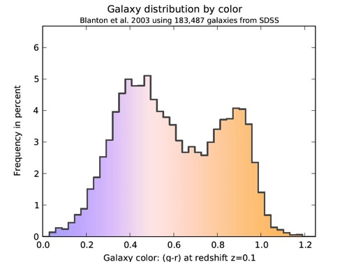 Galaxy distribution