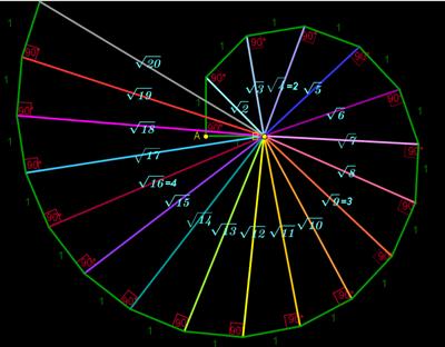spirale radici quadrate