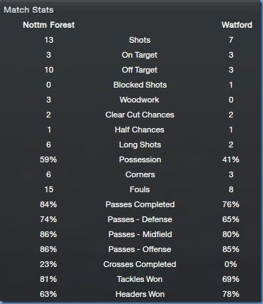 Match stats agaisnt Watford